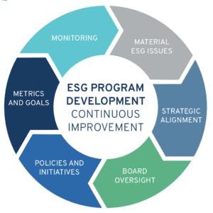 gestión del ESG
